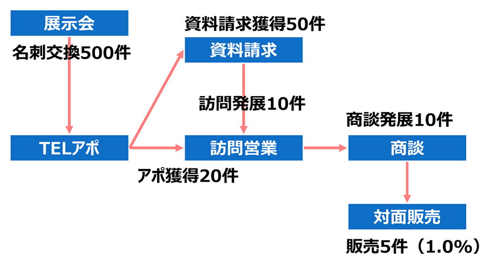 販路モデル